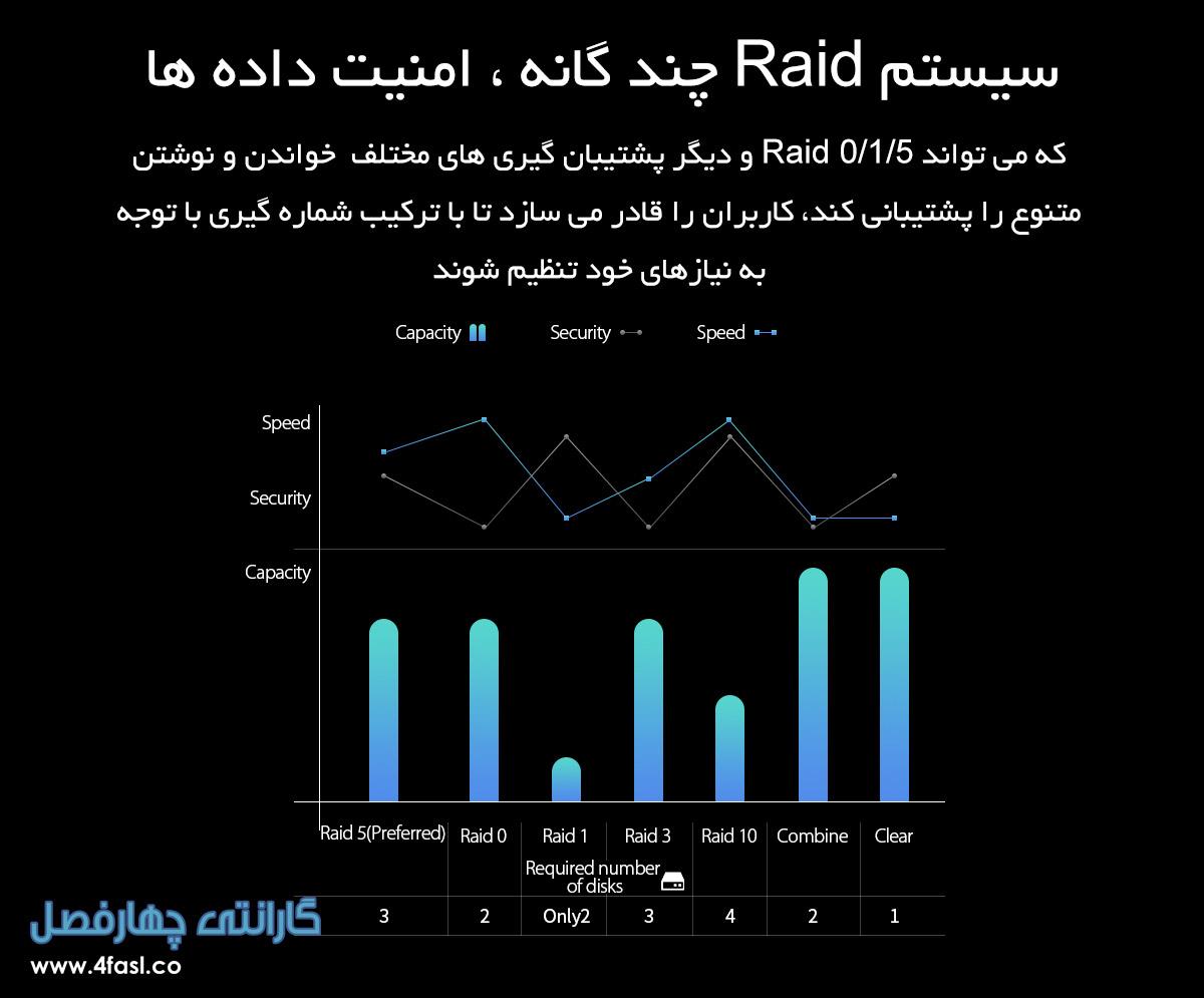 تجهیزات ذخیره سازی 5Bay با Raid