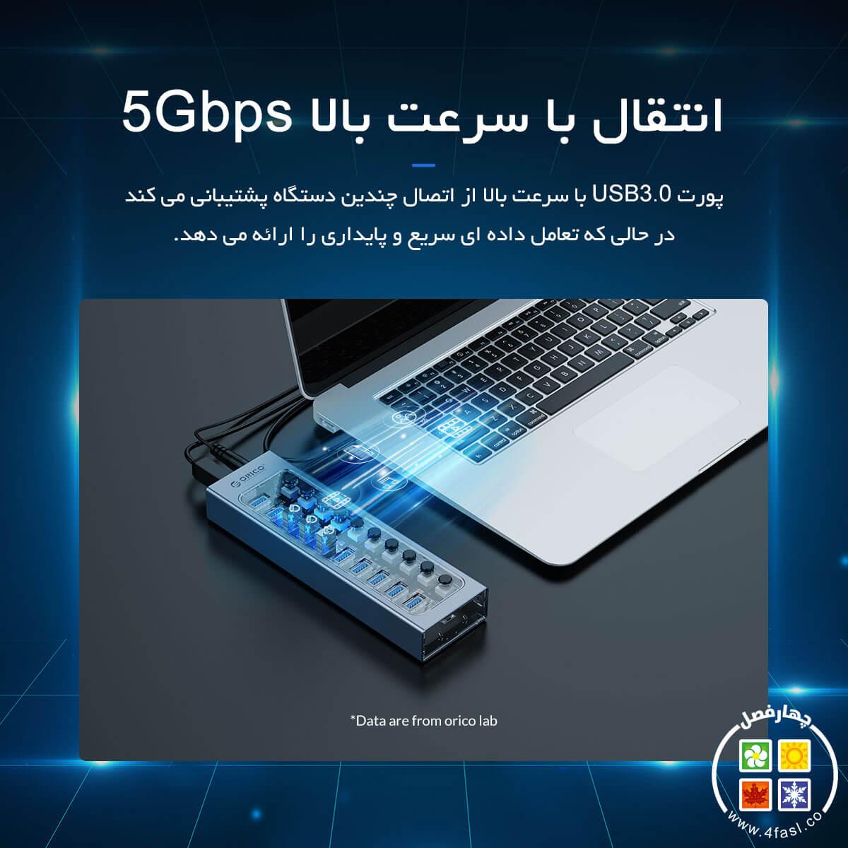 هاب 13 پورت USB3.0
